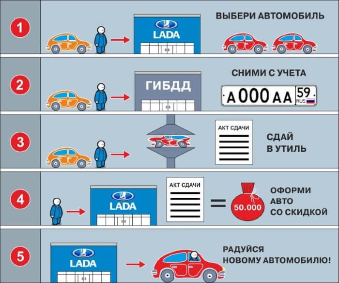 программа утилизации автомобилей официальный сайт