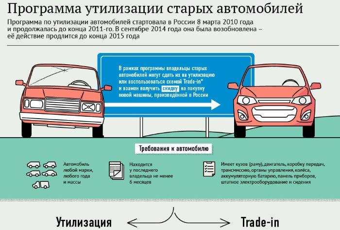 Как работает программа утилизации автомобилей 2017 официальный сайт касается
